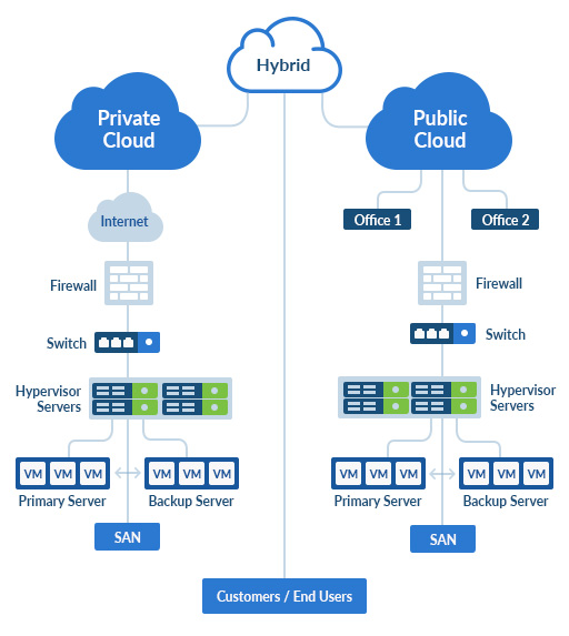 Public vs Private Cloud Diagram